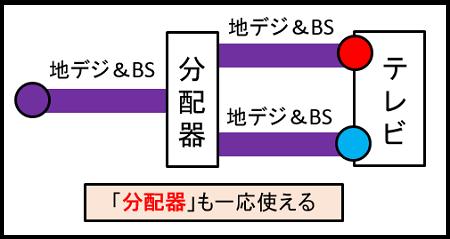 地デジとBSに分ける(分配器)