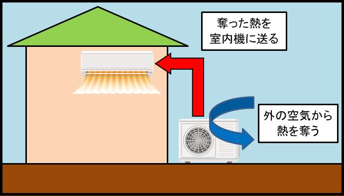 暖房の仕組み(低温)