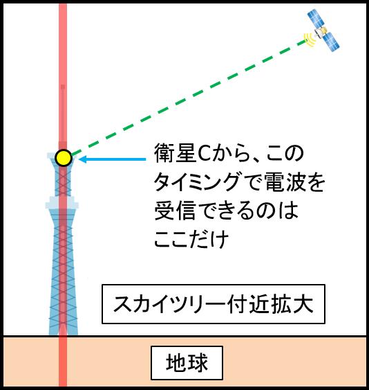 GPS位置特定