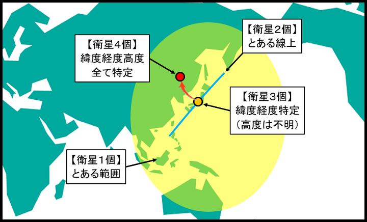 衛星の数と位置特定