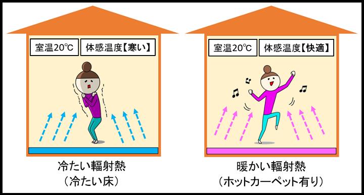 ホットカーペットの輻射熱