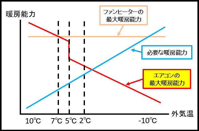 必要な暖房能力エアコン