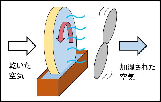 気化式加湿器の仕組み