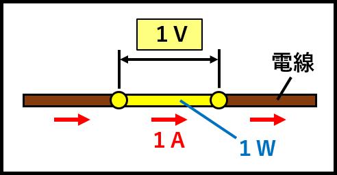 1ボルトの定義