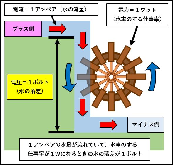 1ボルトの定義の例え