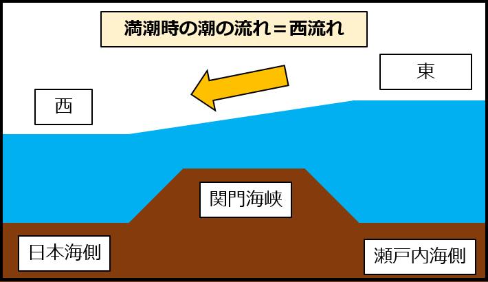 関門海峡・西流れ