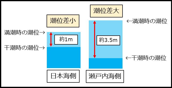 日本海と瀬戸内海の潮位差